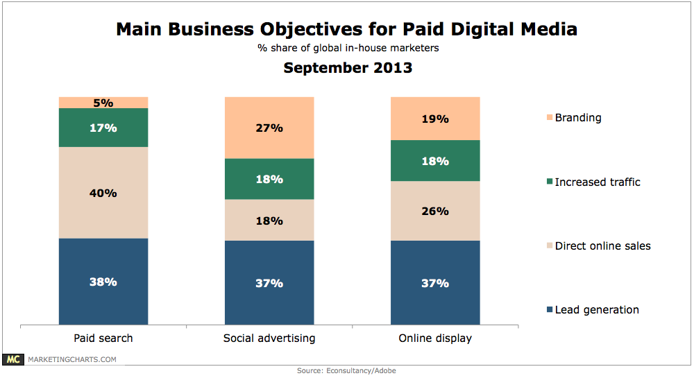 Main objectives for paid digital media